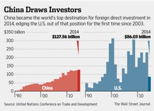 В 2014 году Китай привлек больше всего прямых иностранных инвестиций