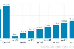 Тенденции развития экономики Китая и торговый оборот с РФ в 2020 году